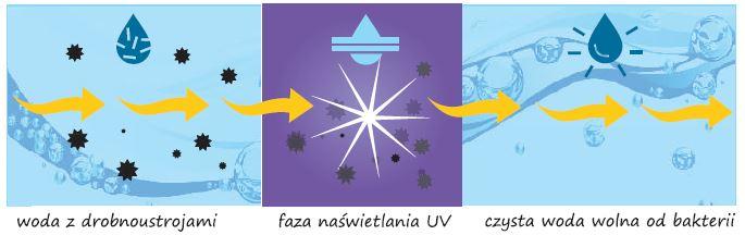 sterylizacja uv schemat